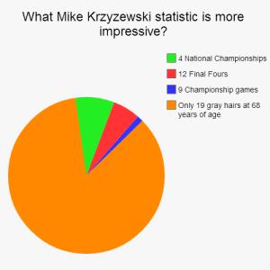 Coach K stats