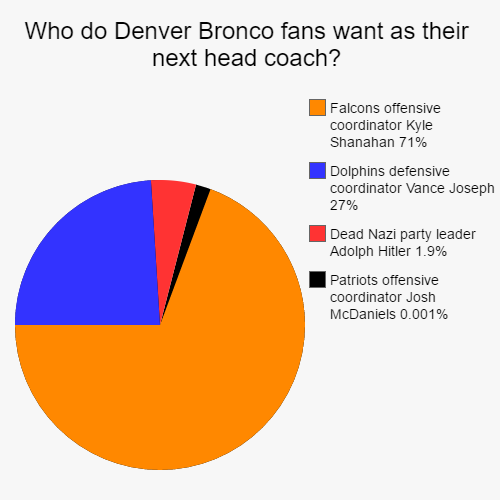broncos-head-coach